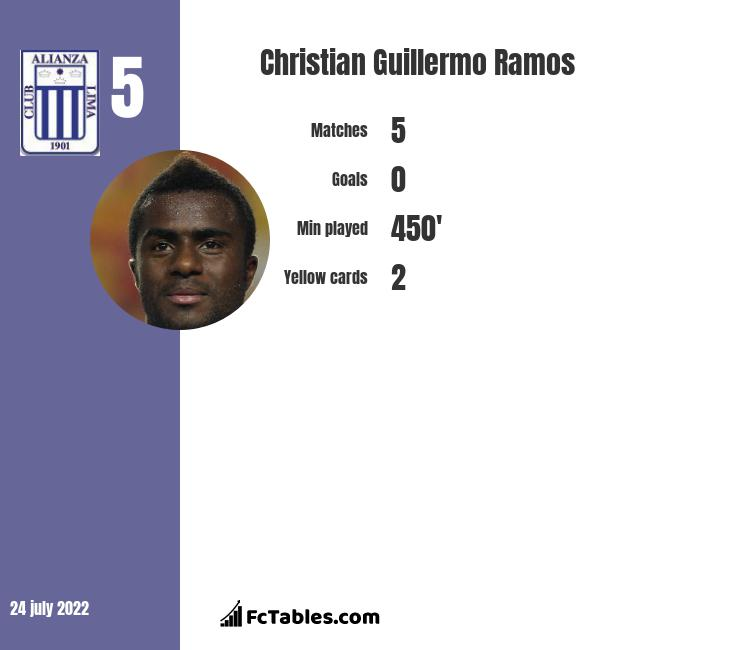Christian Guillermo Ramos infographic