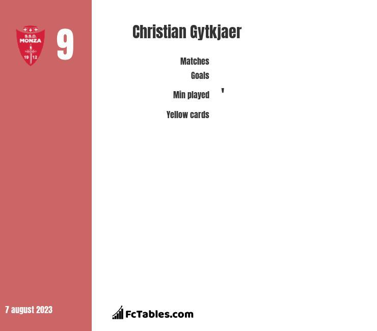 Christian Gytkjaer infographic