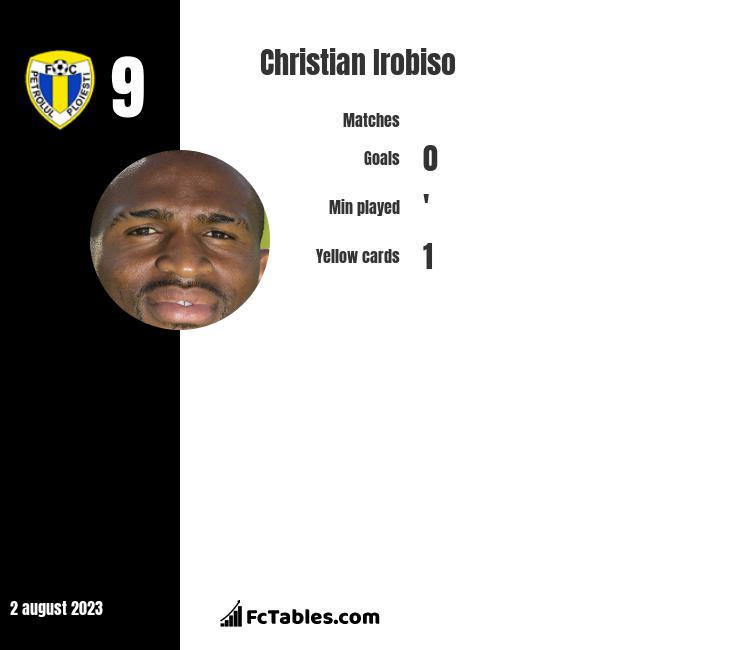 Christian Irobiso infographic