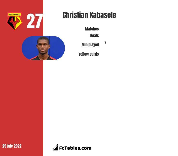 Christian Kabasele infographic statistics for Watford