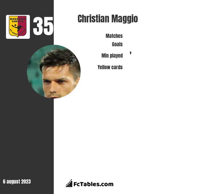 Christian Maggio infographic