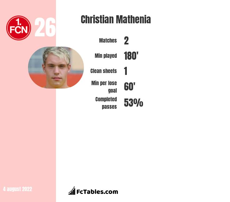 Christian Mathenia infographic