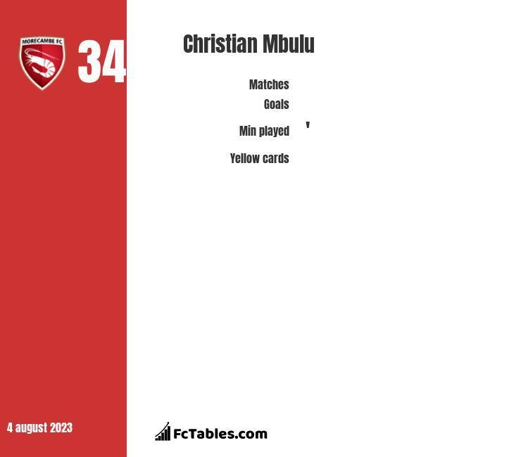 Christian Mbulu infographic