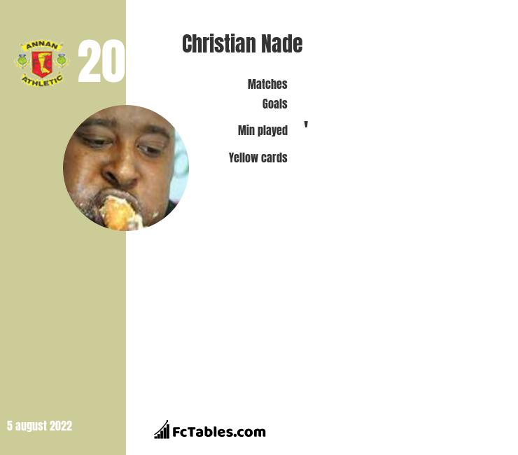 Christian Nade infographic