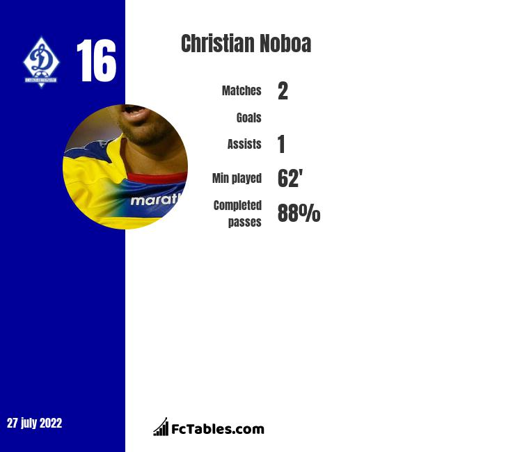 Christian Noboa infographic statistics for Zenit St. Petersburg