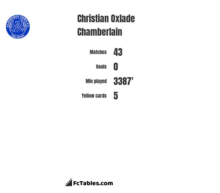 Christian Oxlade Chamberlain infographic statistics for Notts Co.