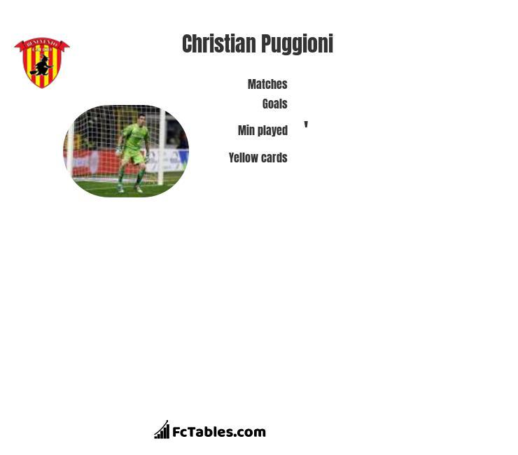 Christian Puggioni infographic