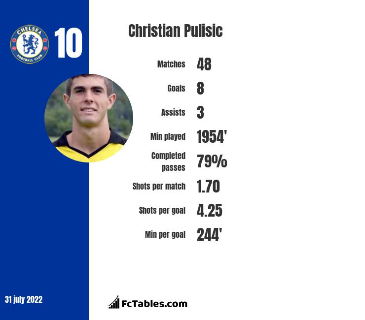 Christian Pulisic infographic statistics for Chelsea
