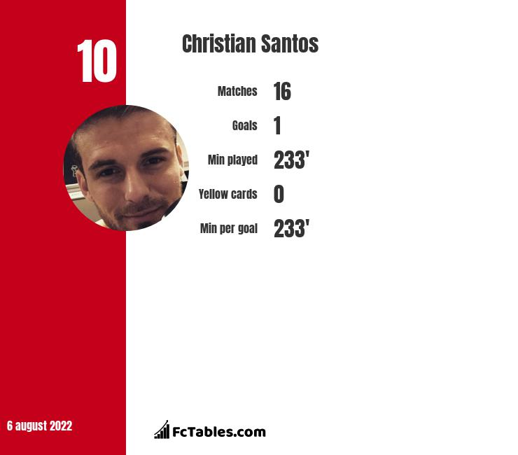 Christian Santos infographic statistics for RC Deportivo