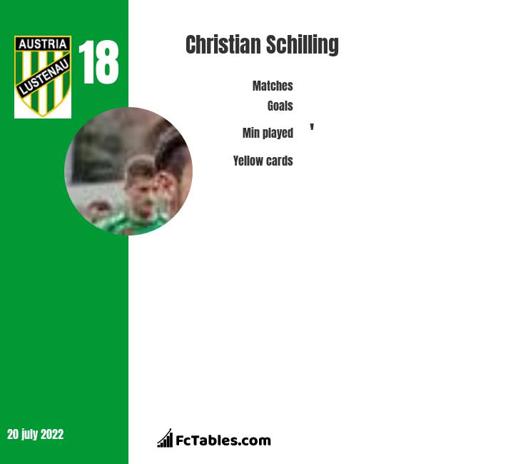 Christian Schilling infographic