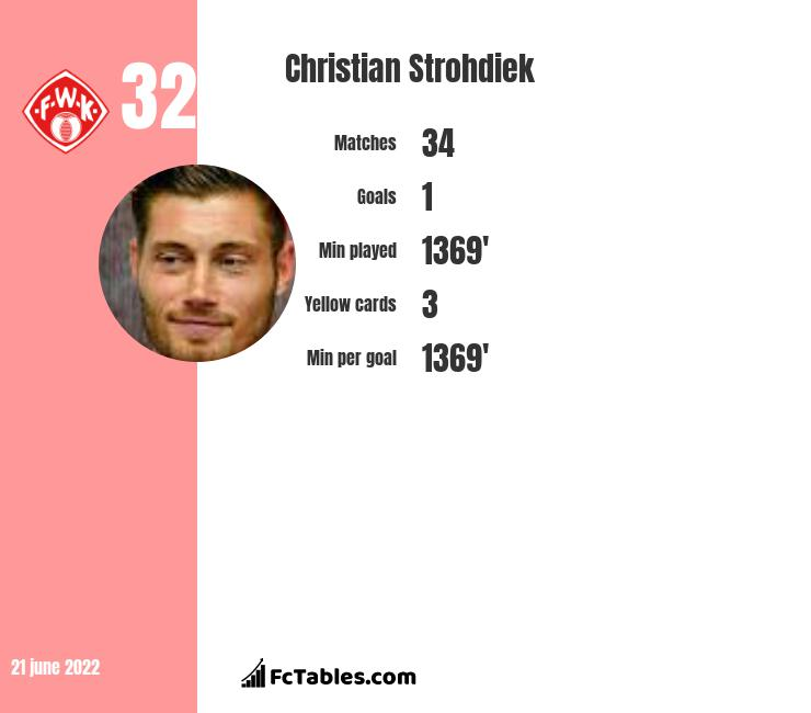 Christian Strohdiek infographic statistics for Paderborn