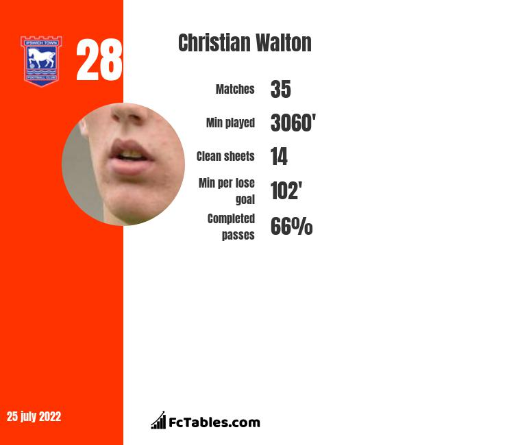 Christian Walton infographic statistics for Blackburn Rovers