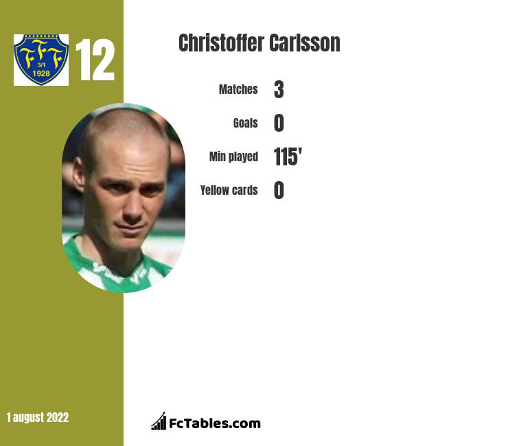 Christoffer Carlsson infographic statistics for Falkenbergs FF
