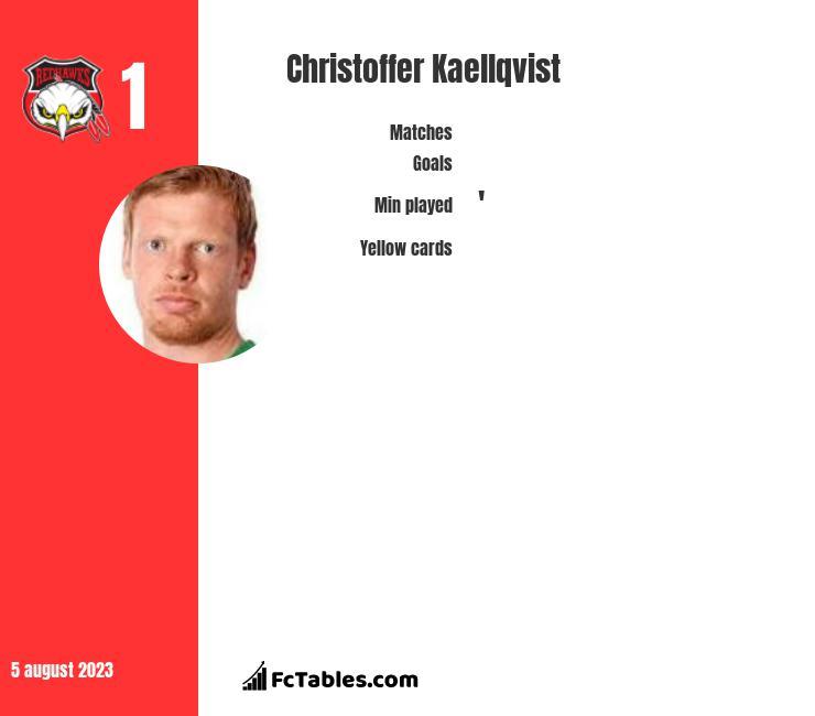 Christoffer Kaellqvist infographic