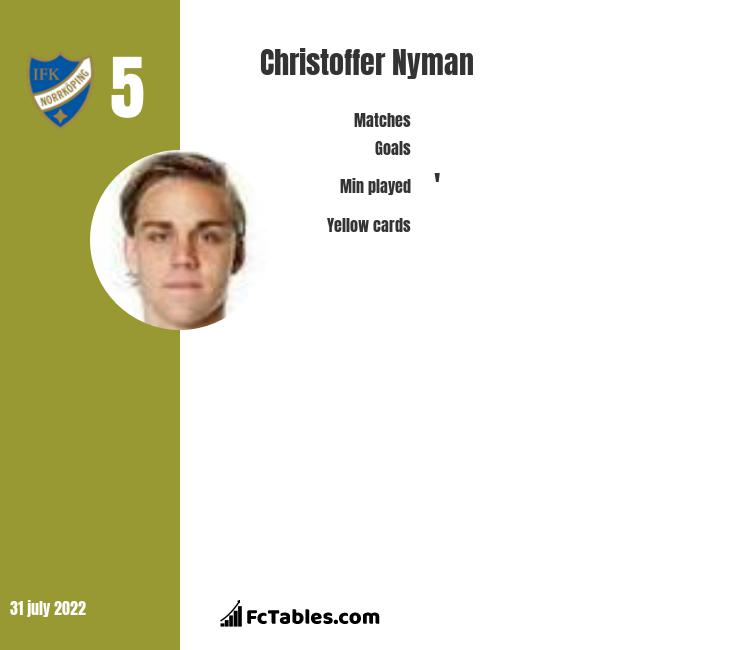 Christoffer Nyman infographic statistics for IFK Norrkoeping
