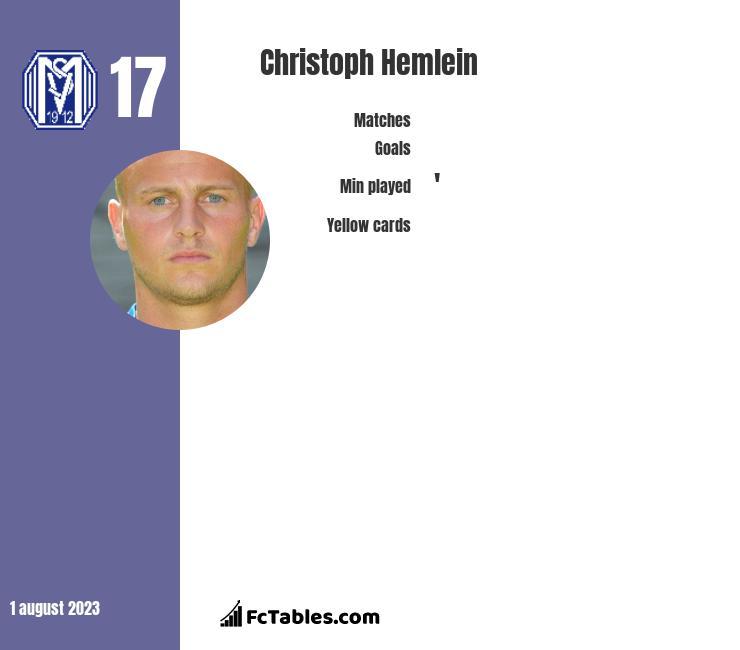 Christoph Hemlein infographic
