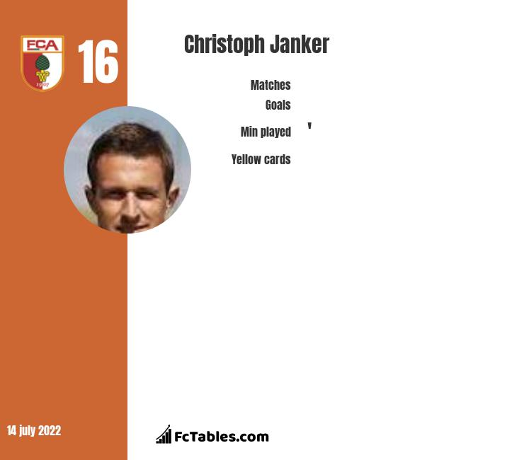 Christoph Janker infographic