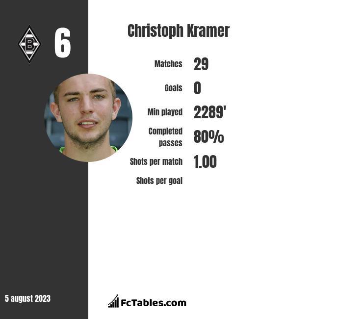 Christoph Kramer infographic
