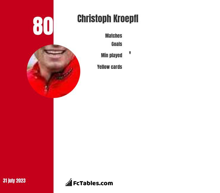 Christoph Kroepfl infographic