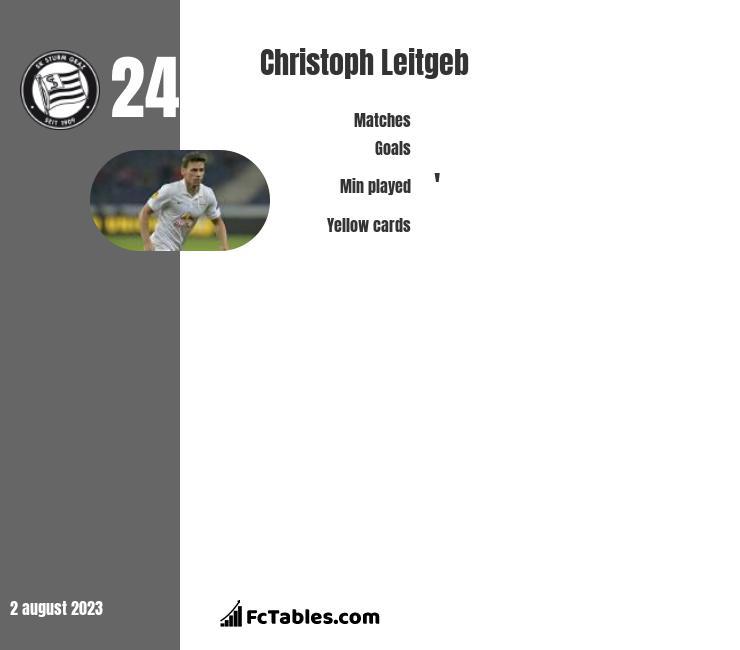 Christoph Leitgeb infographic
