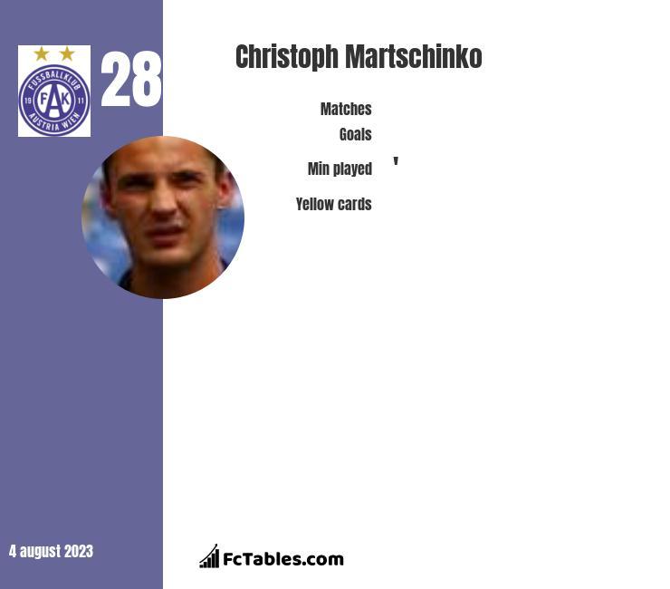 Christoph Martschinko infographic