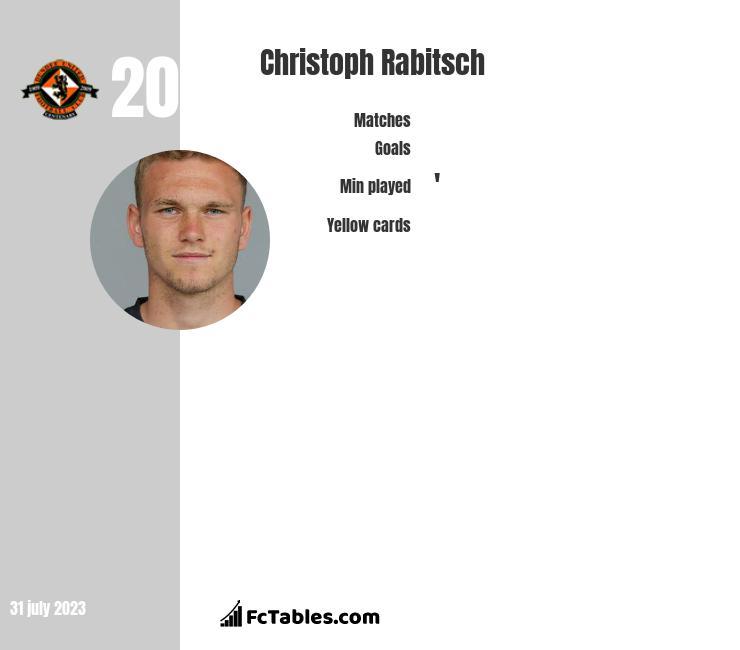 Christoph Rabitsch infographic