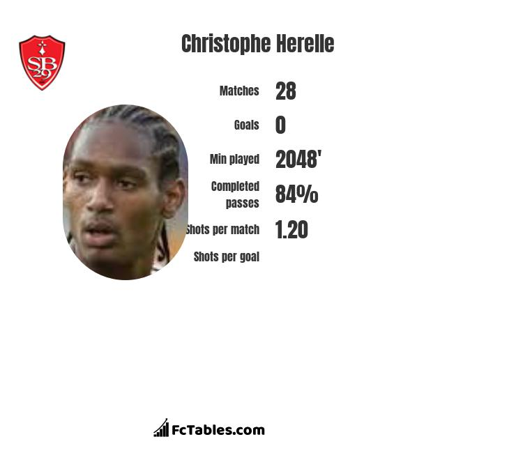 Christophe Herelle infographic
