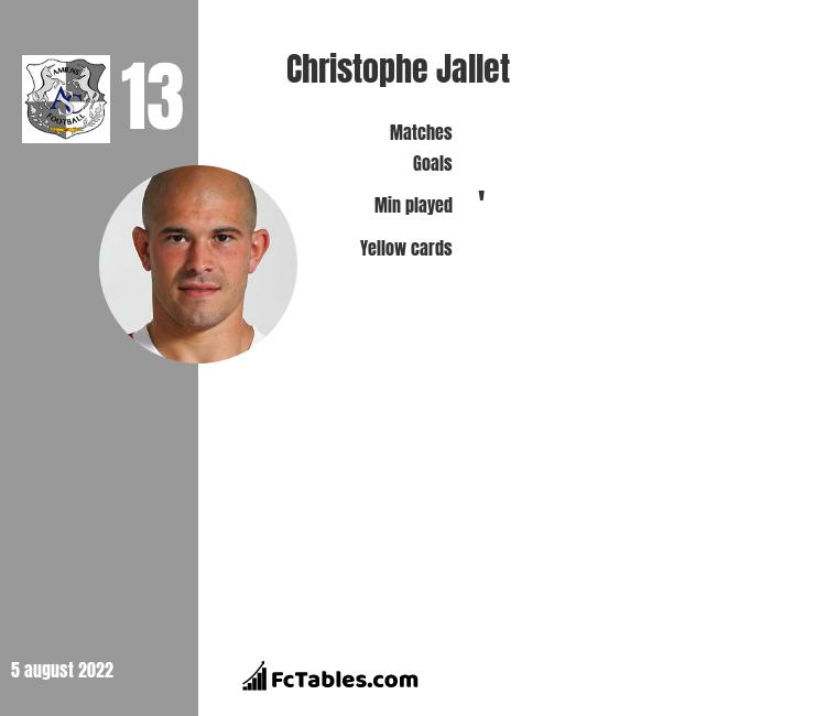 Christophe Jallet infographic statistics for Amiens