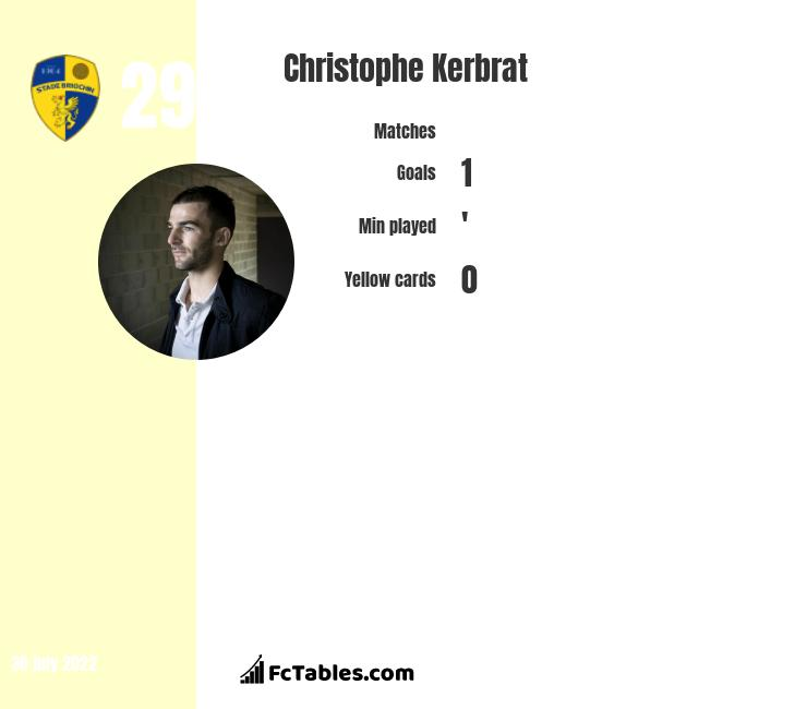 Christophe Kerbrat infographic statistics for Guingamp