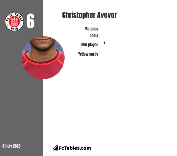Christopher Avevor infographic