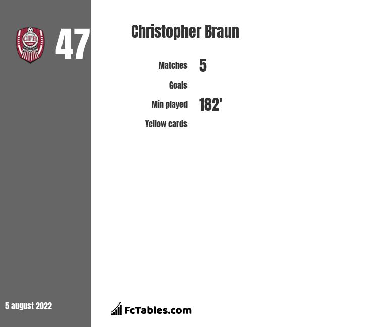 Christopher Braun infographic