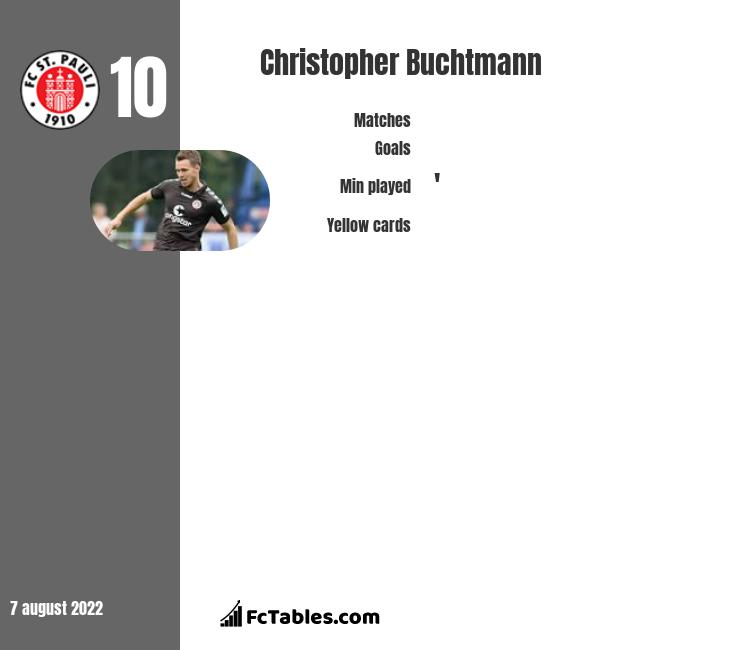 Christopher Buchtmann infographic