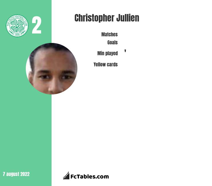 Christopher Jullien infographic
