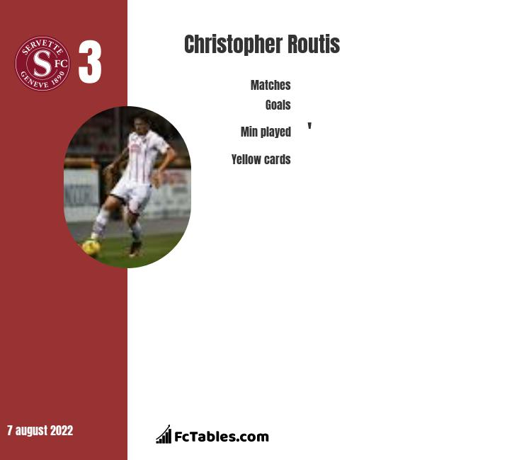 Christopher Routis infographic