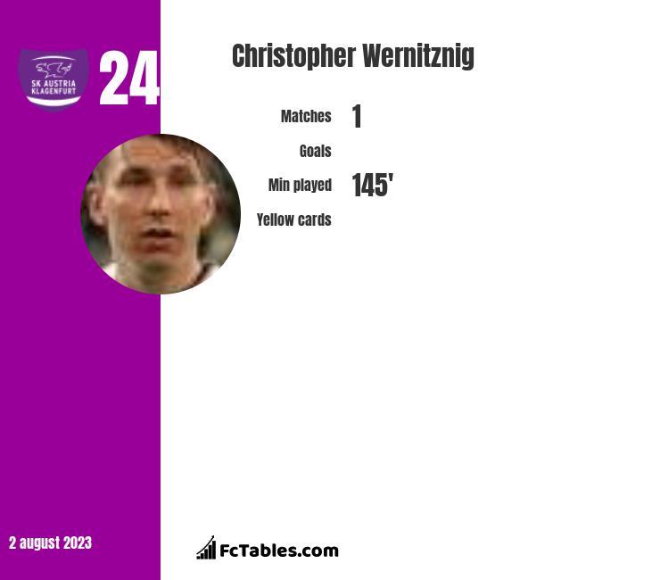 Christopher Wernitznig infographic