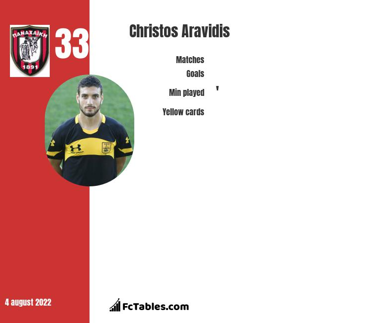 Christos Aravidis infographic statistics for Lamia