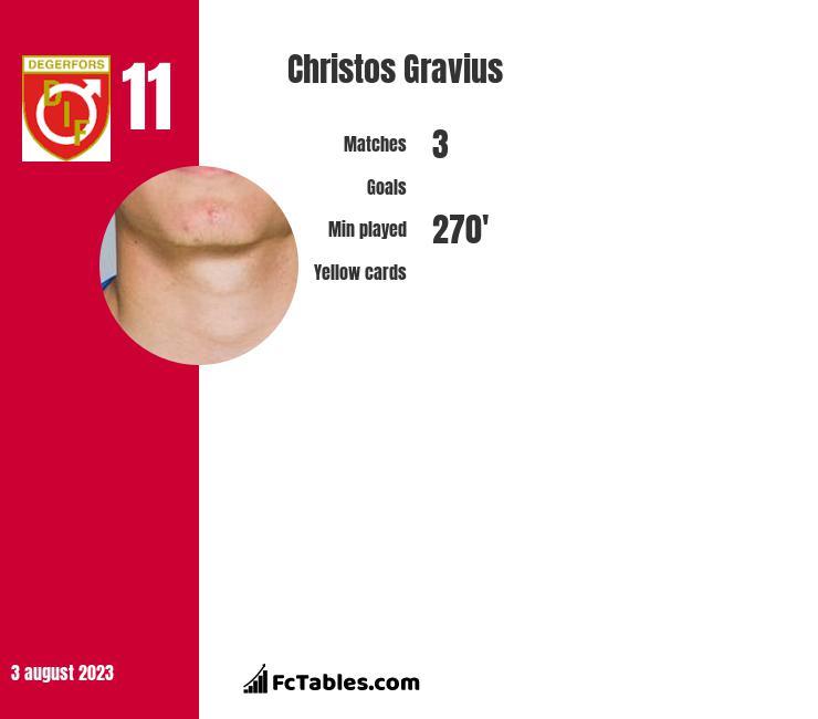 Christos Gravius infographic