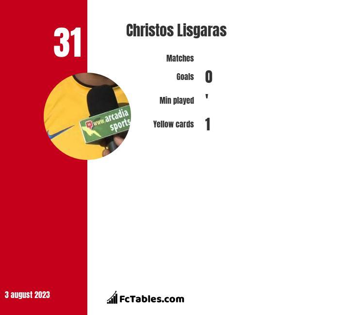 Christos Lisgaras infographic