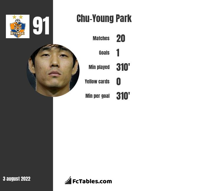 Chu-Young Park infographic