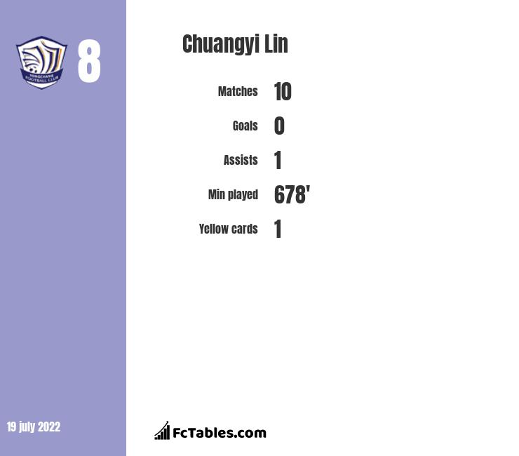 Chuangyi Lin infographic