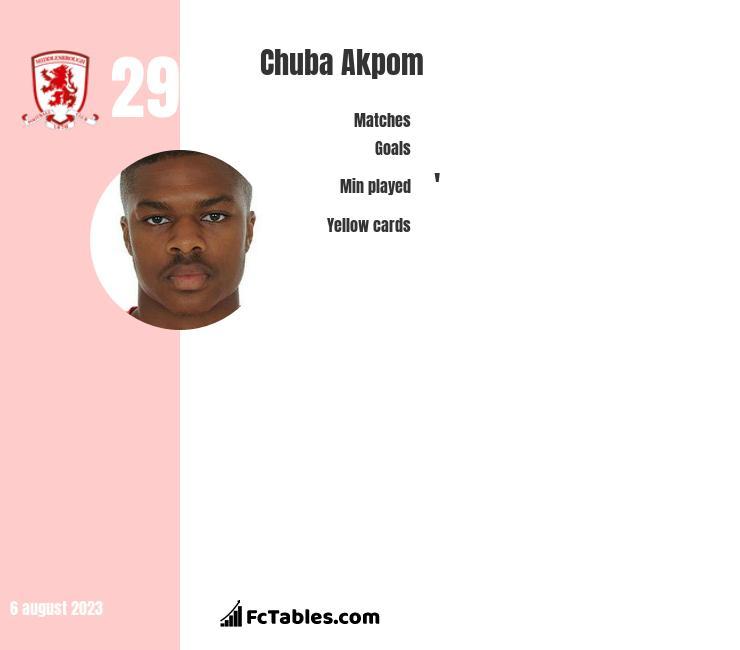 Chuba Akpom stats