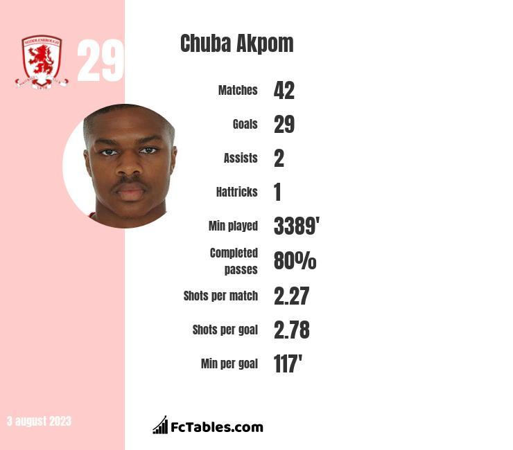 Chuba Akpom infographic