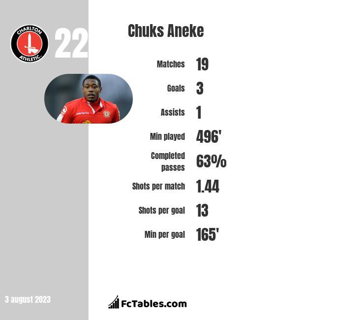 Chuks Aneke infographic