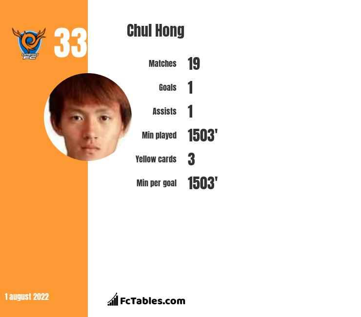 Chul Hong infographic
