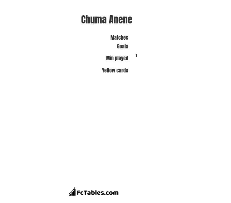 Chuma Anene infographic