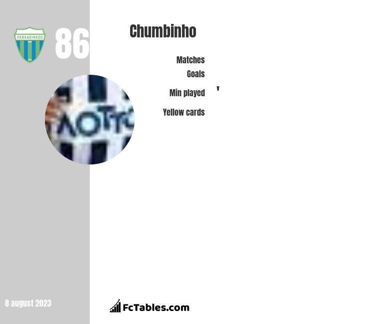 Chumbinho infographic