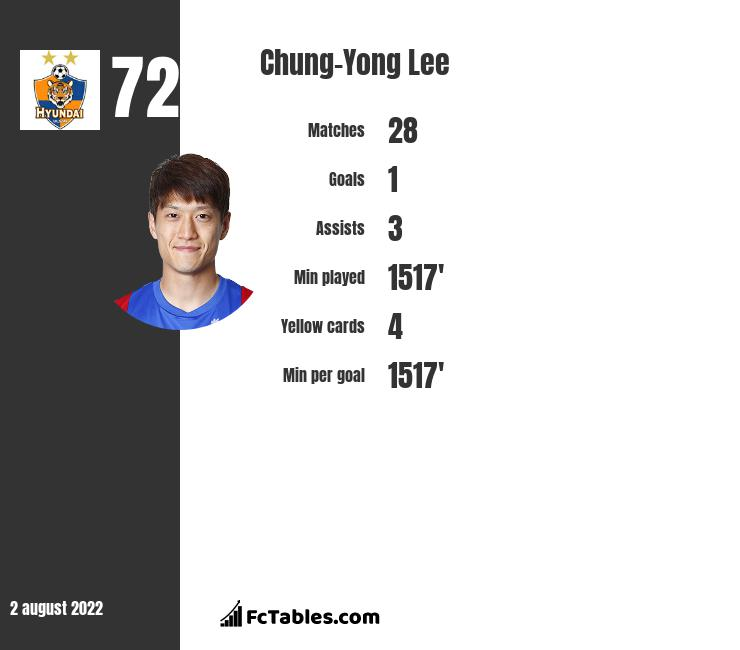 Chung-Yong Lee infographic statistics for Crystal Palace