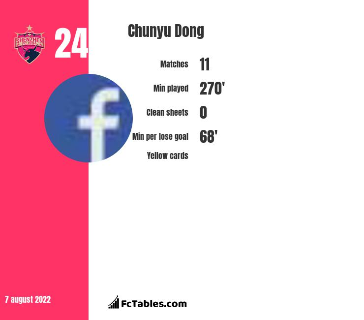 Chunyu Dong infographic statistics for Wuhan Zall