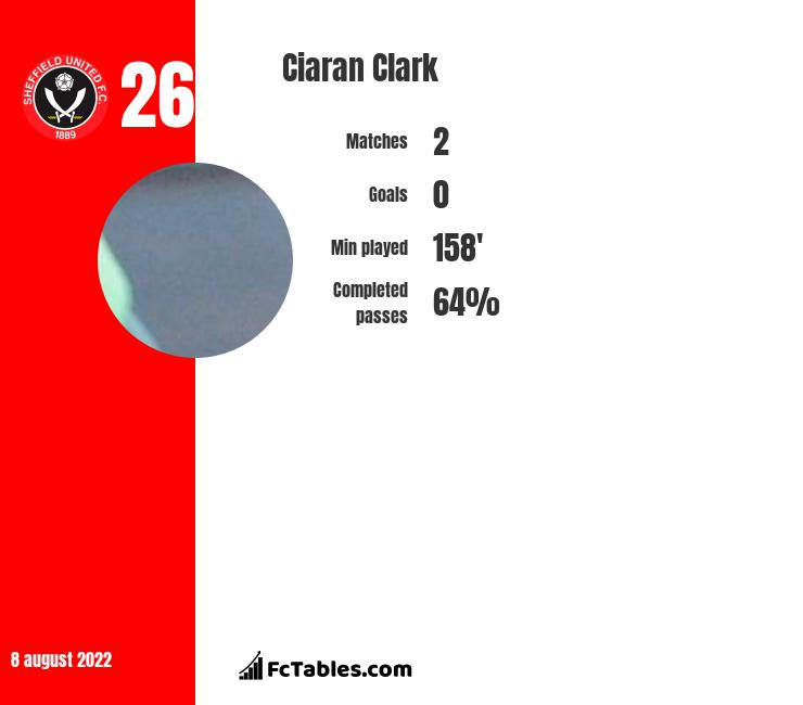 Ciaran Clark infographic statistics for Newcastle United