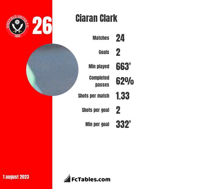 Ciaran Clark infographic